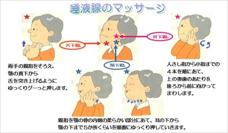 唾液腺のマッサージ